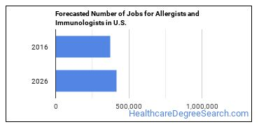 Forecasted Number of Jobs for Allergists and Immunologists in U.S.