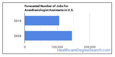 Forecasted Number of Jobs for Anesthesiologist Assistants in U.S.