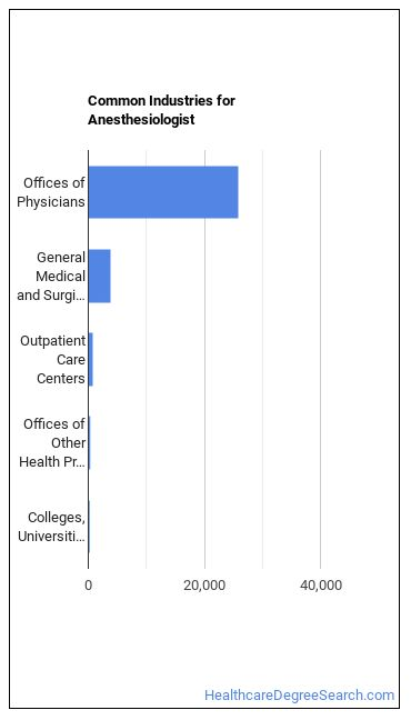 Anesthesiologist Industries