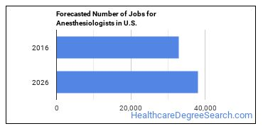 Forecasted Number of Jobs for Anesthesiologists in U.S.