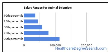 Salary Ranges for Animal Scientists