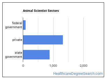 Animal Scientist Sectors