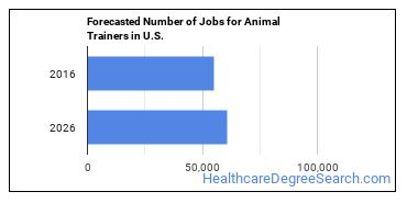 Forecasted Number of Jobs for Animal Trainers in U.S.