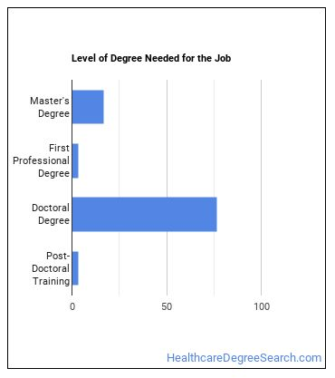 Audiologist Degree Level