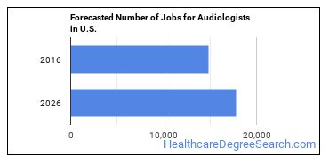 Forecasted Number of Jobs for Audiologists in U.S.