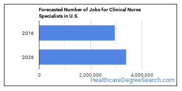 Forecasted Number of Jobs for Clinical Nurse Specialists in U.S.