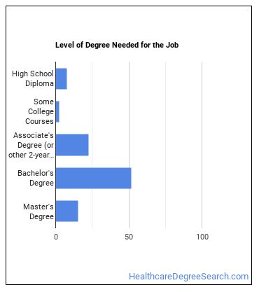 Community Health Worker Degree Level