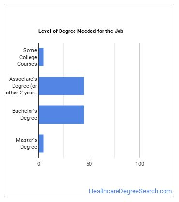 Critical Care Nurse Degree Level