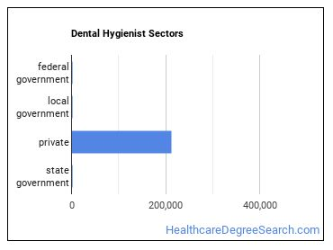 Dental Hygienist Sectors