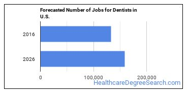 Forecasted Number of Jobs for Dentists in U.S.