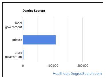 Dentist Sectors
