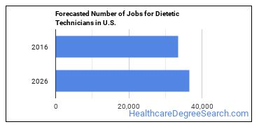 Forecasted Number of Jobs for Dietetic Technicians in U.S.
