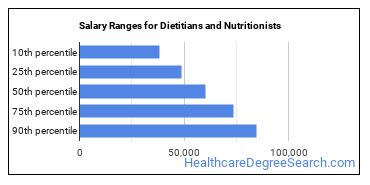 Salary Ranges for Dietitians and Nutritionists