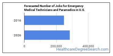 Forecasted Number of Jobs for Emergency Medical Technicians and Paramedics in U.S.