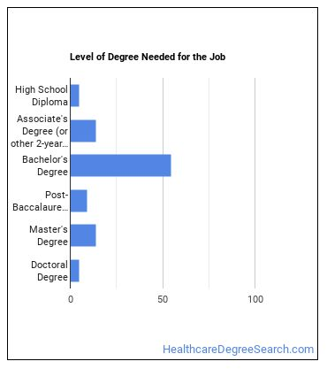 Environmental Science, Protection, or Health Technician Degree Level