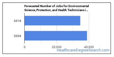Forecasted Number of Jobs for Environmental Science, Protection, and Health Technicians in U.S.