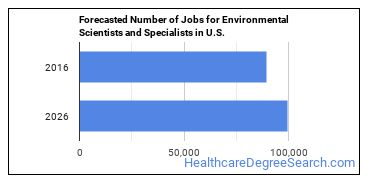 Forecasted Number of Jobs for Environmental Scientists and Specialists in U.S.
