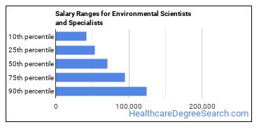 Salary Ranges for Environmental Scientists and Specialists