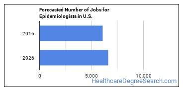 Forecasted Number of Jobs for Epidemiologists in U.S.
