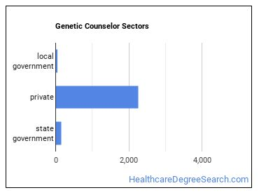 Genetic Counselor Sectors