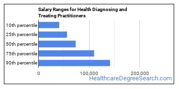 Salary Ranges for Health Diagnosing and Treating Practitioners