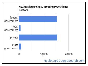 Health Diagnosing & Treating Practitioner Sectors