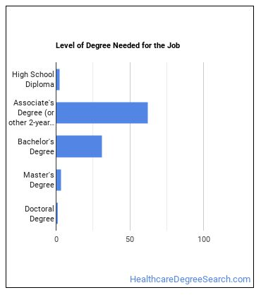 Health Educator Degree Level