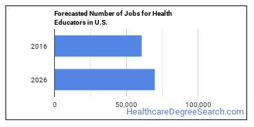 Forecasted Number of Jobs for Health Educators in U.S.