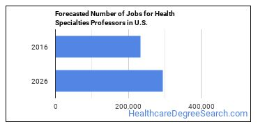 Forecasted Number of Jobs for Health Specialties Professors in U.S.