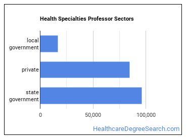 Health Specialties Professor Sectors