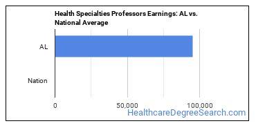 Health Specialties Professors Earnings: AL vs. National Average