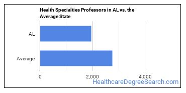 Health Specialties Professors in AL vs. the Average State
