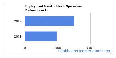 Health Specialties Professors in AL Employment Trend