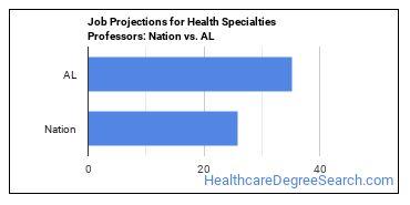 Job Projections for Health Specialties Professors: Nation vs. AL
