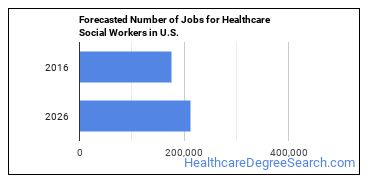 Forecasted Number of Jobs for Healthcare Social Workers in U.S.