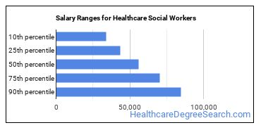 Salary Ranges for Healthcare Social Workers