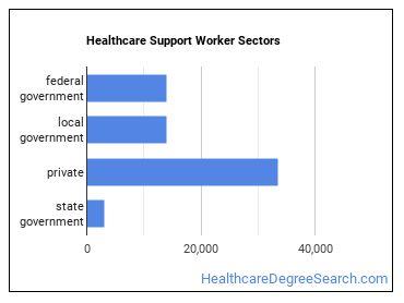 Healthcare Support Worker Sectors