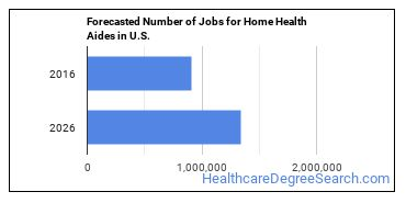 Forecasted Number of Jobs for Home Health Aides in U.S.