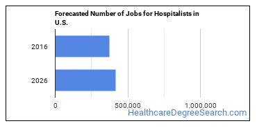 Forecasted Number of Jobs for Hospitalists in U.S.