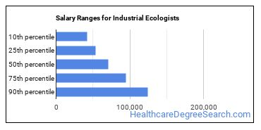 Salary Ranges for Industrial Ecologists