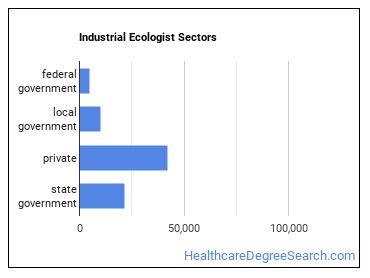 Industrial Ecologist Sectors