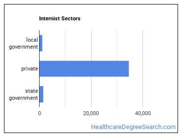 Internist Sectors