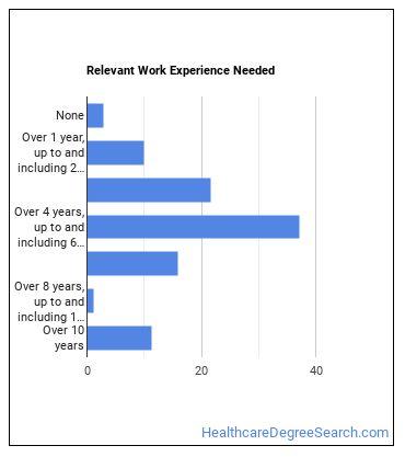 Internist Work Experience