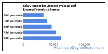 Salary Ranges for Licensed Practical and Licensed Vocational Nurses