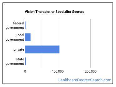 Vision Therapist or Specialist Sectors