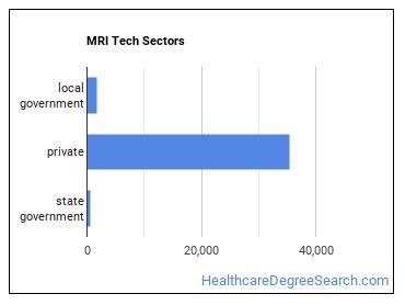 MRI Tech Sectors