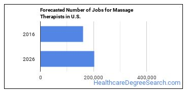 Forecasted Number of Jobs for Massage Therapists in U.S.