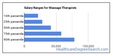 Salary Ranges for Massage Therapists