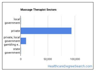 Massage Therapist Sectors