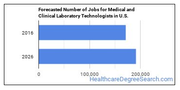 Forecasted Number of Jobs for Medical and Clinical Laboratory Technologists in U.S.